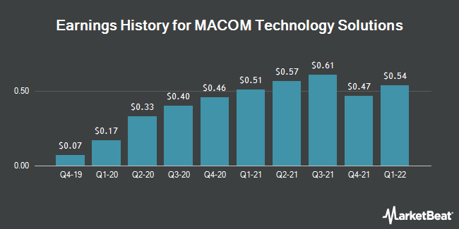 Earnings History for MACOM Technology Solutions (NASDAQ:MTSI)