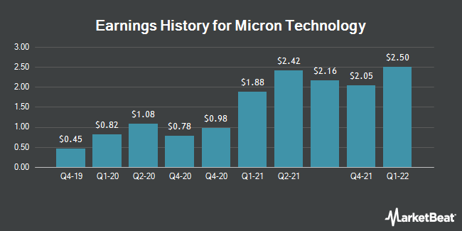Earnings History for Micron Technology (NASDAQ:MU)
