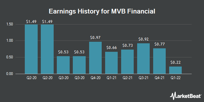 Earnings History for MVB Financial (NASDAQ:MVBF)