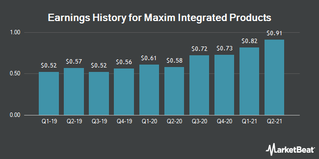 Earnings History for Maxim Integrated Products (NASDAQ:MXIM)