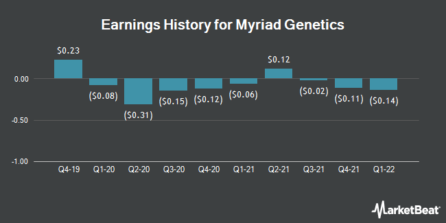 Earnings History for Myriad Genetics (NASDAQ:MYGN)