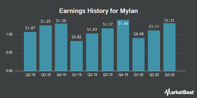 Earnings History for Mylan (NASDAQ:MYL)