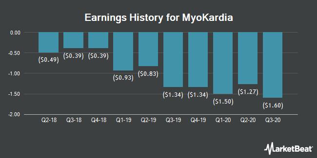 Earnings History for Myokardia (NASDAQ:MYOK)