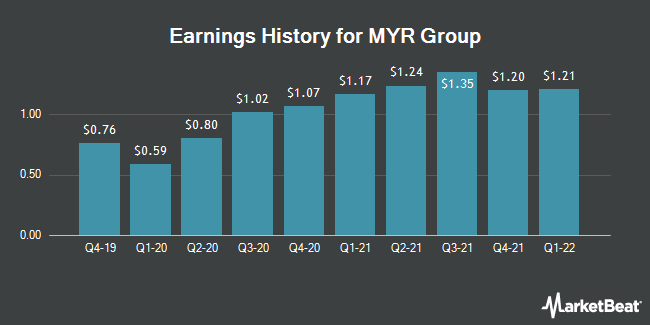 Earnings History for MYR Group (NASDAQ:MYRG)