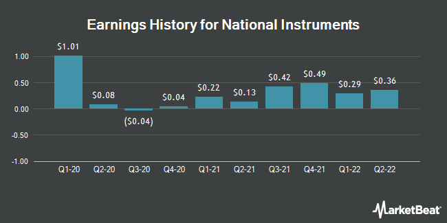 Earnings History for National Instruments (NASDAQ:NATI)