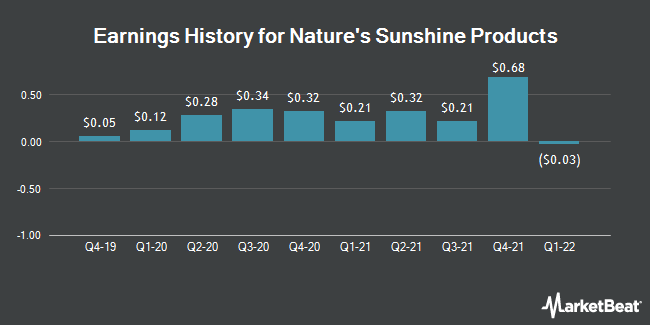 Earnings History for Nature`s Sunshine Products (NASDAQ:NATR)