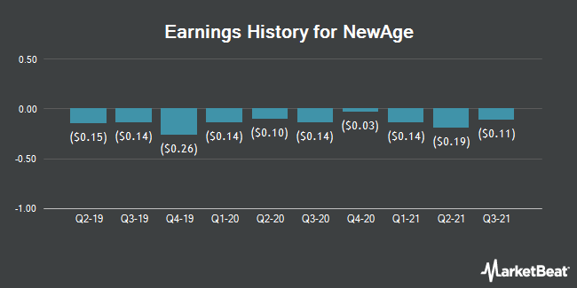 Earnings History for New Age Beverages (NASDAQ:NBEV)