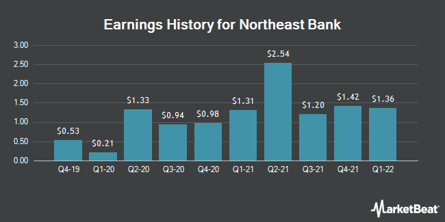 Earnings History for Northeast Bank (NASDAQ:NBN)