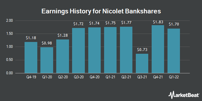 Earnings History for Nicolet Bankshares (NASDAQ:NCBS)