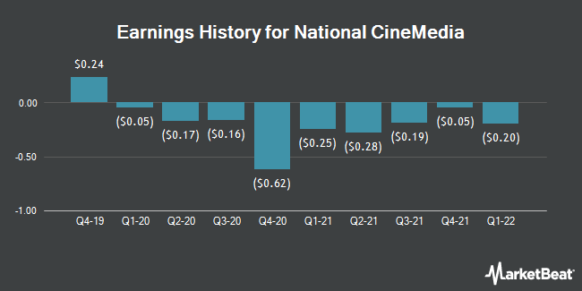 Earnings History for National CineMedia (NASDAQ:NCMI)