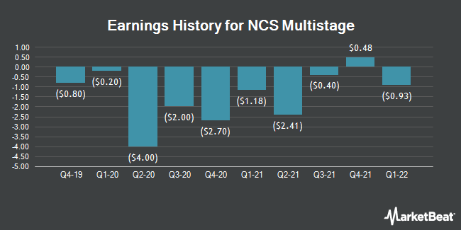 Earnings History for NCS Multistage (NASDAQ:NCSM)