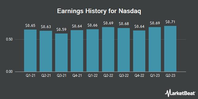 Earnings History for Nasdaq (NASDAQ:NDAQ)