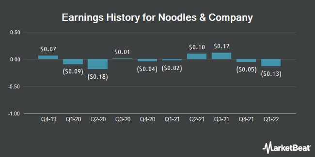 Earnings History for Noodles & Co (NASDAQ:NDLS)