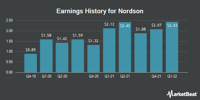 Earnings History for Nordson (NASDAQ:NDSN)
