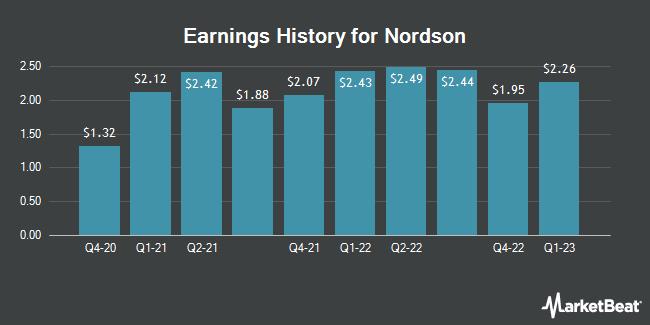 Earnings History for Nordson (NASDAQ:NDSN)