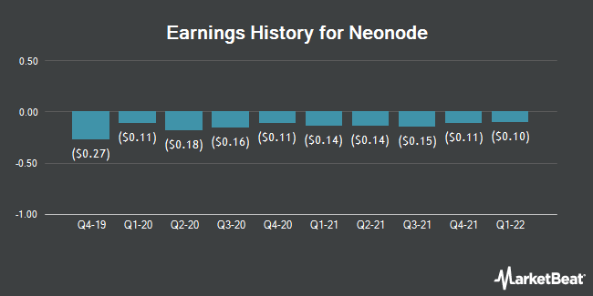 Earnings History for Neonode (NASDAQ:NEON)