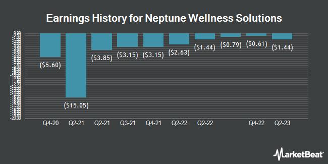 Earnings History for Neptune Wellness Solutions (NASDAQ:NEPT)