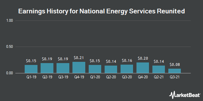 Earnings History for National Energy Services Reunited (NASDAQ:NESR)