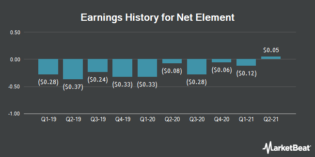 Earnings History for Net Element (NASDAQ:NETE)
