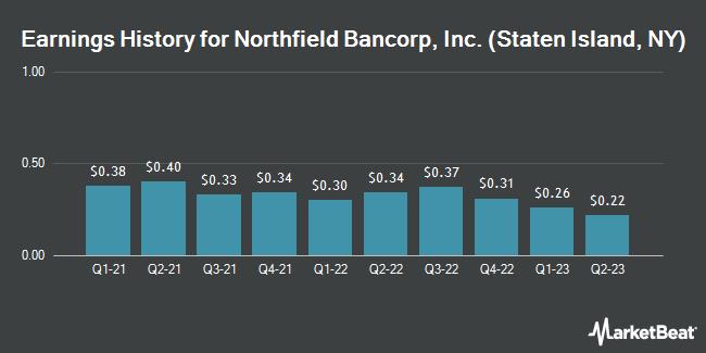 Earnings History for Northfield Bancorp (NASDAQ:NFBK)