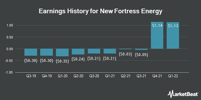 Earnings History for New Fortress Energy (NASDAQ:NFE)