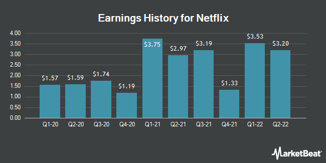 Earnings History for Netflix (NASDAQ:NFLX)