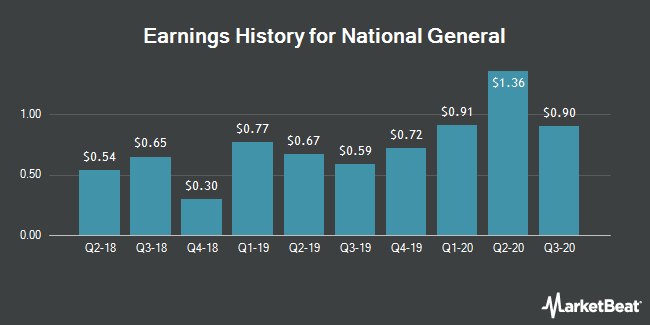 Earnings History for National General (NASDAQ:NGHC)