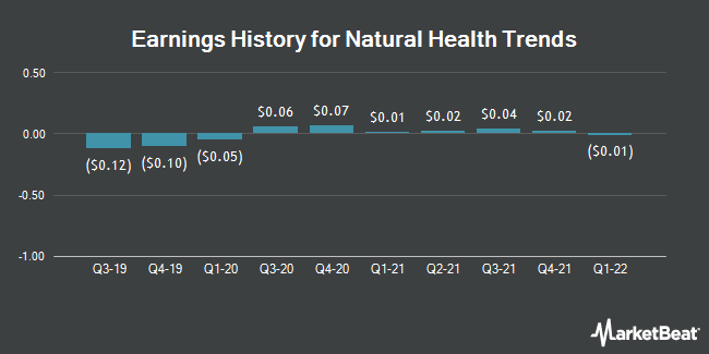 Earnings History for Natural Health Trends (NASDAQ:NHTC)