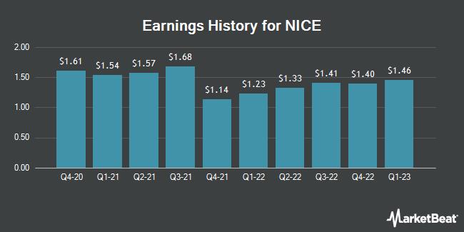Earnings History for Nice (NASDAQ:NICE)