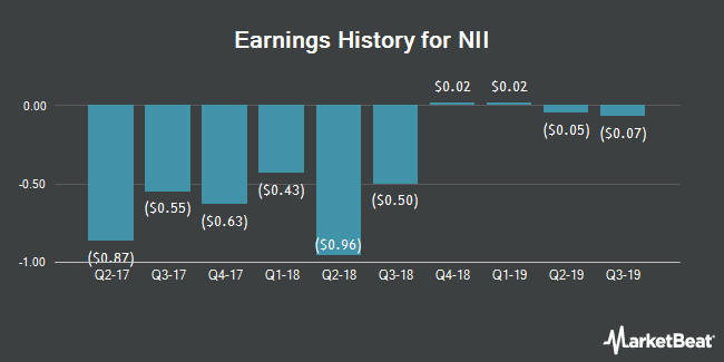 Earnings History for NII (NASDAQ:NIHD)