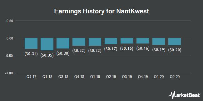 Earnings History for Nantkwest (NASDAQ:NK)