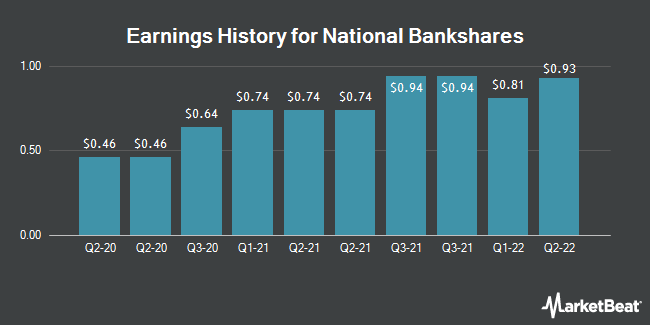 Earnings History for National Bankshares (NASDAQ:NKSH)