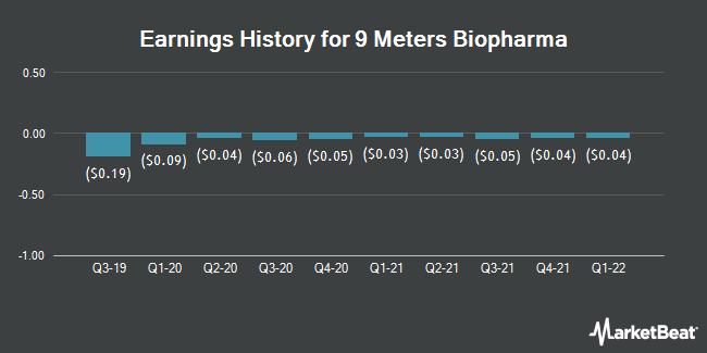 Earnings History for 9 Meters Biopharma (NASDAQ:NMTR)