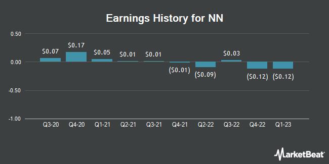 Earnings History for NN (NASDAQ:NNBR)