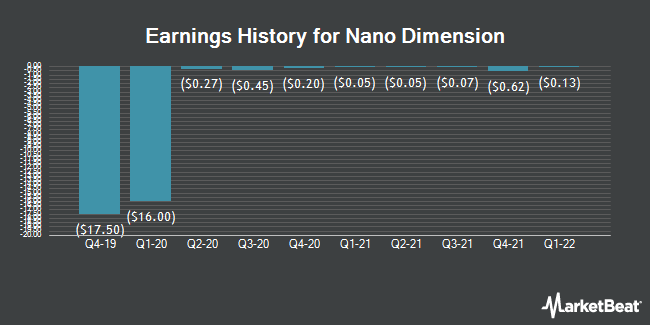 Earnings History for NANO DIMENSION/S (NASDAQ:NNDM)