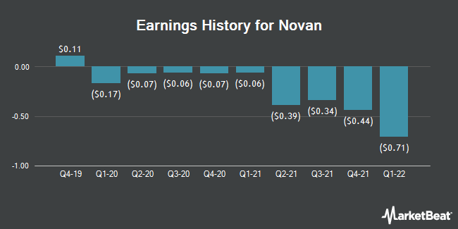 Earnings History for Novan (NASDAQ:NOVN)