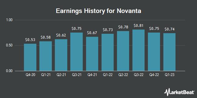 Earnings History for Novanta (NASDAQ:NOVT)