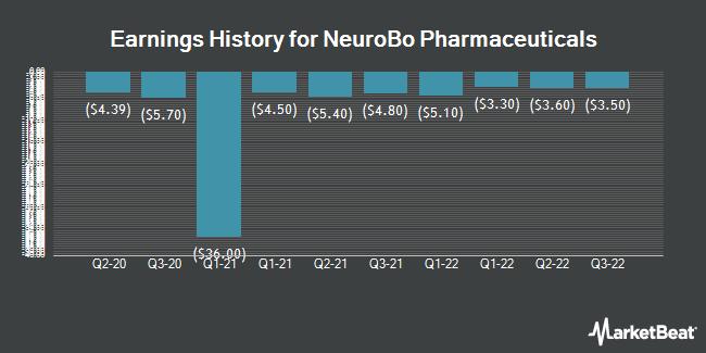 Earnings History for Iterum Therapeutics (NASDAQ:NRBO)