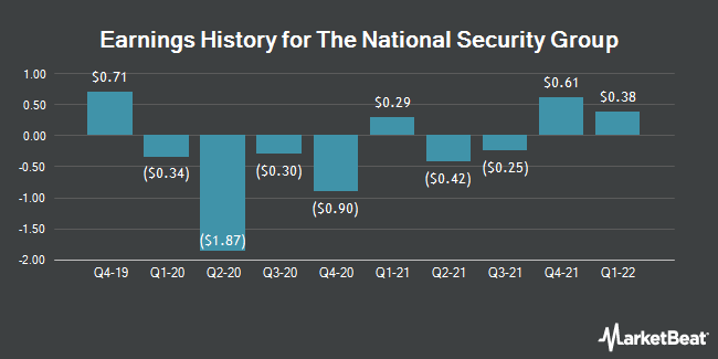 Earnings History for National Security Group (NASDAQ:NSEC)