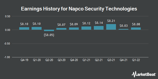 Earnings History for Napco Security Technologies (NASDAQ:NSSC)