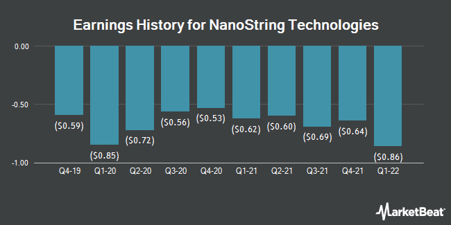 Earnings History for NanoString Technologies (NASDAQ:NSTG)