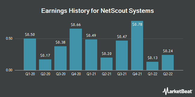 Earnings History for NetScout Systems (NASDAQ:NTCT)