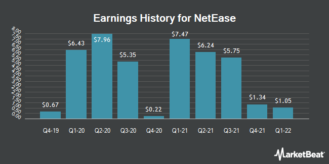 Earnings History for NetEase (NASDAQ:NTES)