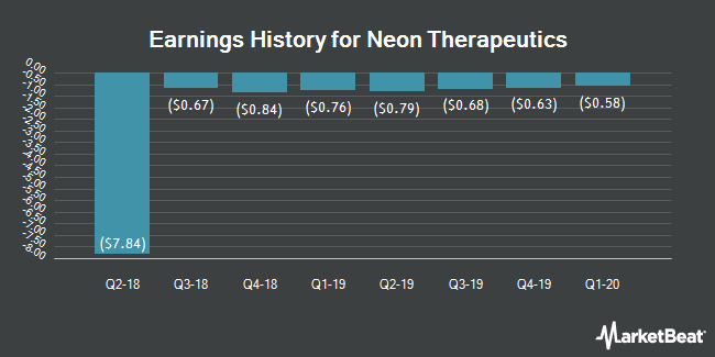 Earnings History for Neon Therapeutics (NASDAQ:NTGN)