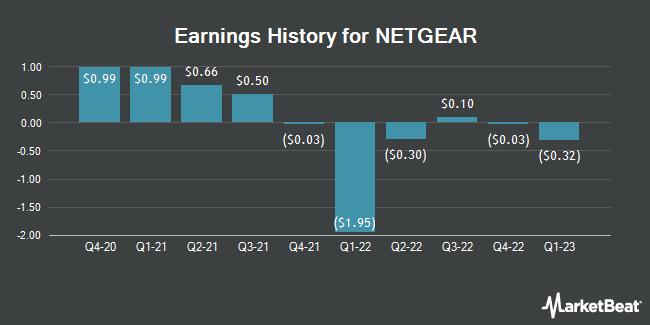 Earnings History for NETGEAR (NASDAQ:NTGR)