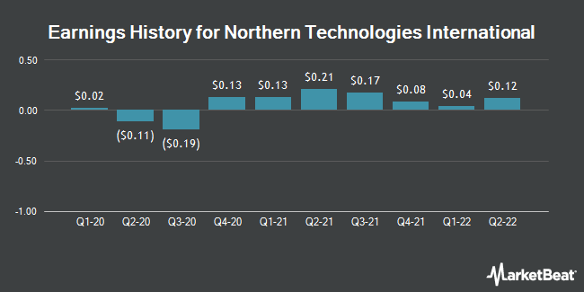 Earnings History for Northern Technologies International (NASDAQ:NTIC)
