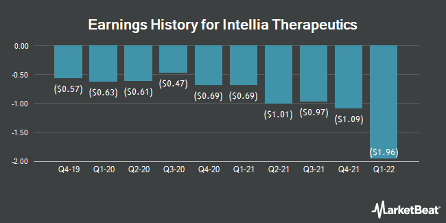 Earnings History for Intellia Therapeutics (NASDAQ:NTLA)