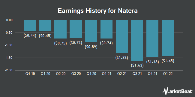 Earnings History for Natera (NASDAQ:NTRA)