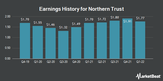 Earnings History for Northern Trust (NASDAQ:NTRS)