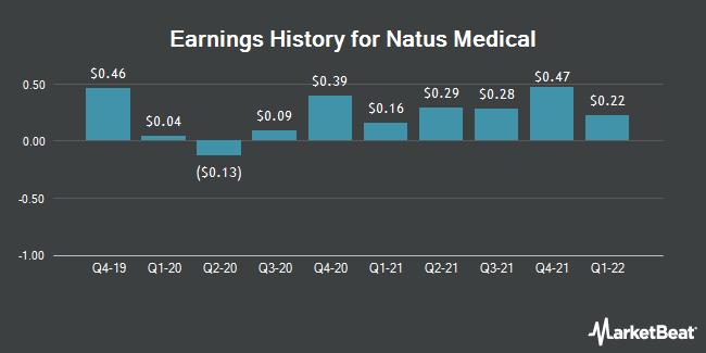 Earnings History for Natus Medical (NASDAQ:NTUS)